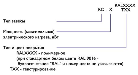 Система обозначений завес Классик