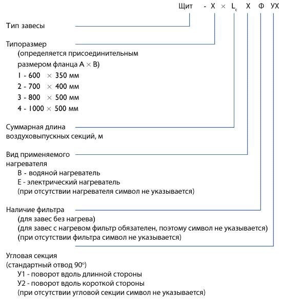 Система обозначений завес Щит