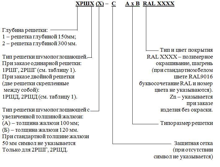 Решетки шумопоглощающие РШГ, РШД